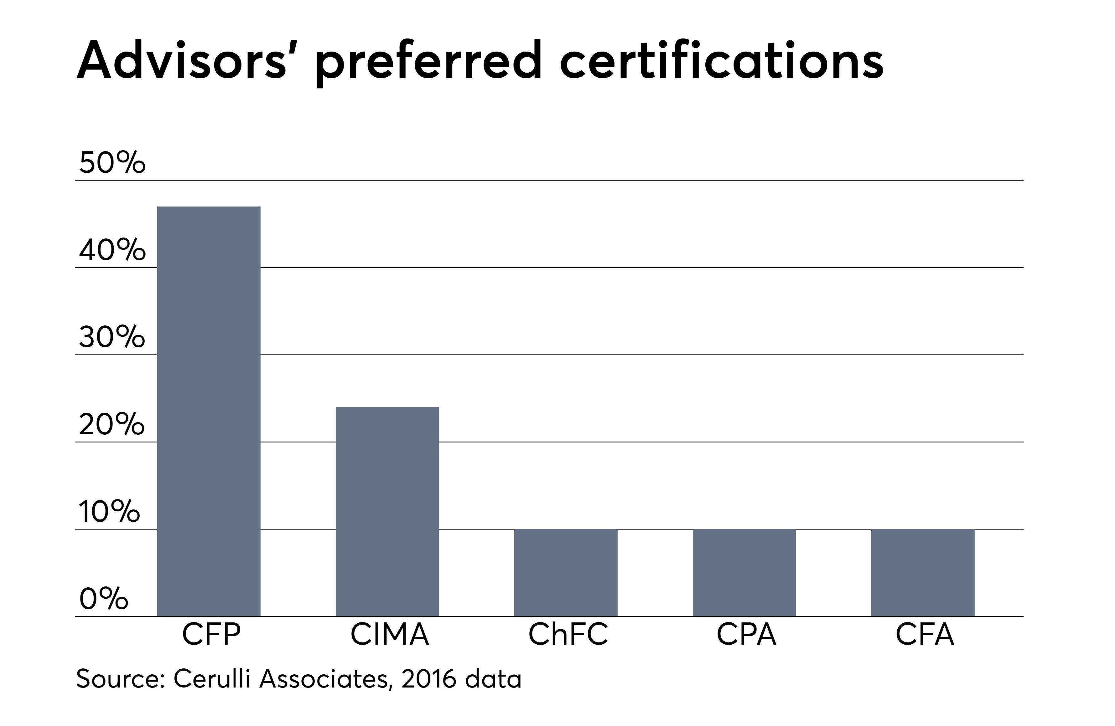 https://assets.sourcemedia.com/bd/55/da5ebe48477ba84d6082ce3743ec/advisors-favorite-certifications-and-designations.jpeg