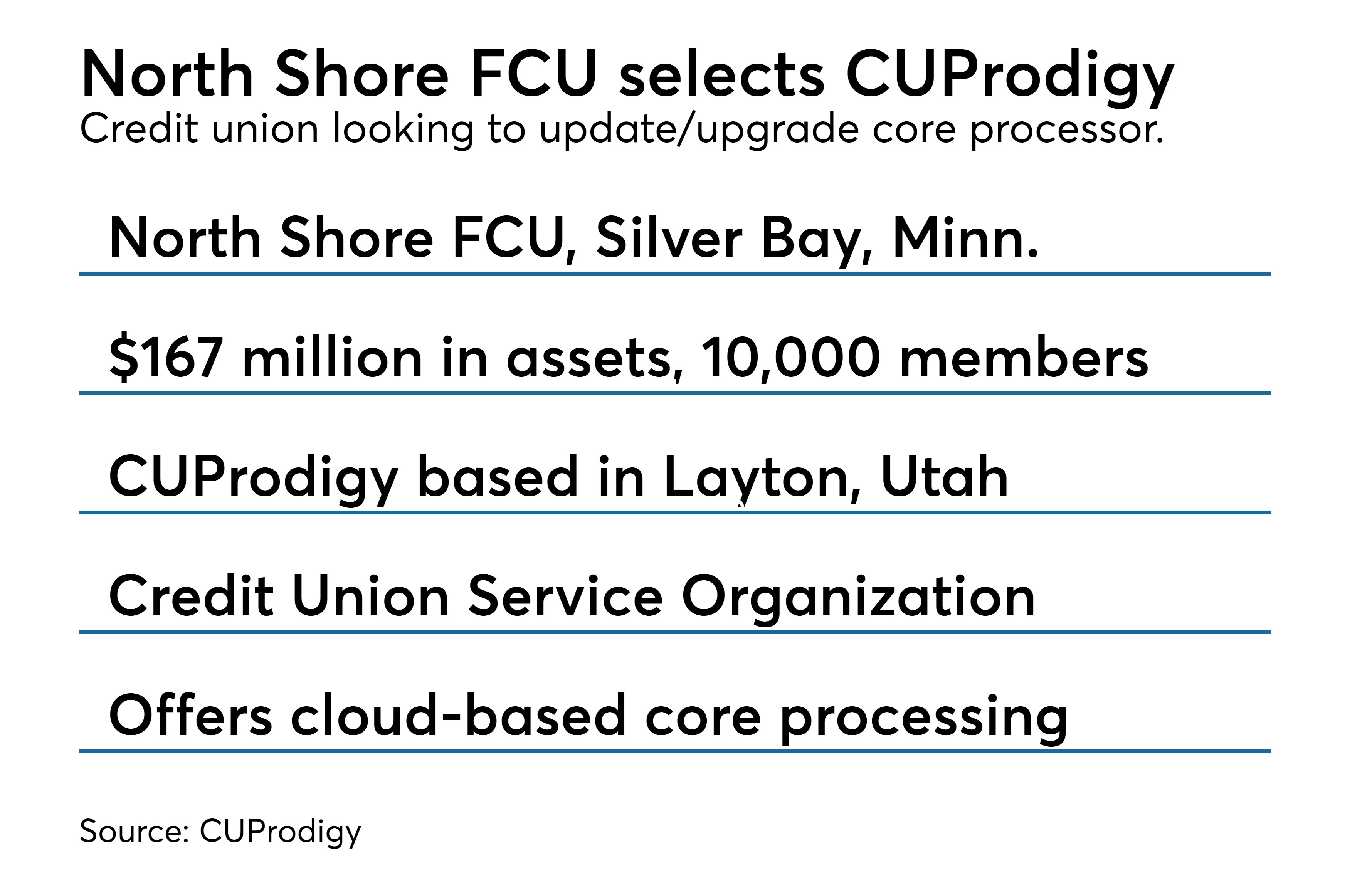 https://assets.sourcemedia.com/c6/1e/47d33bee47e49855fdc48afb0d56/north-shore-selects-cuprodigy.jpeg