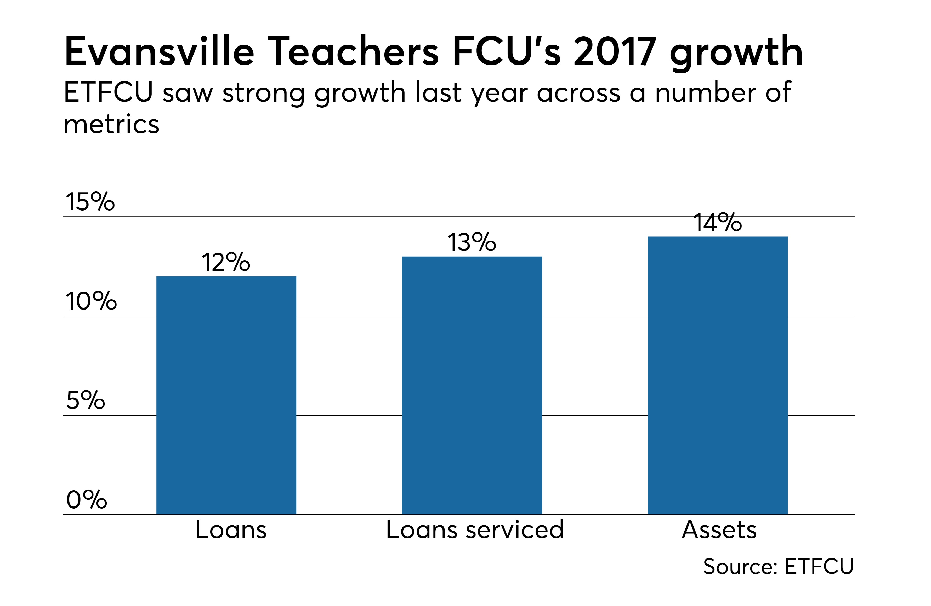 https://assets.sourcemedia.com/d2/19/9527aacc484a919e3b7ad7a92506/evansville-teachers-fcu-2017-growth-cuj-032018.jpeg
