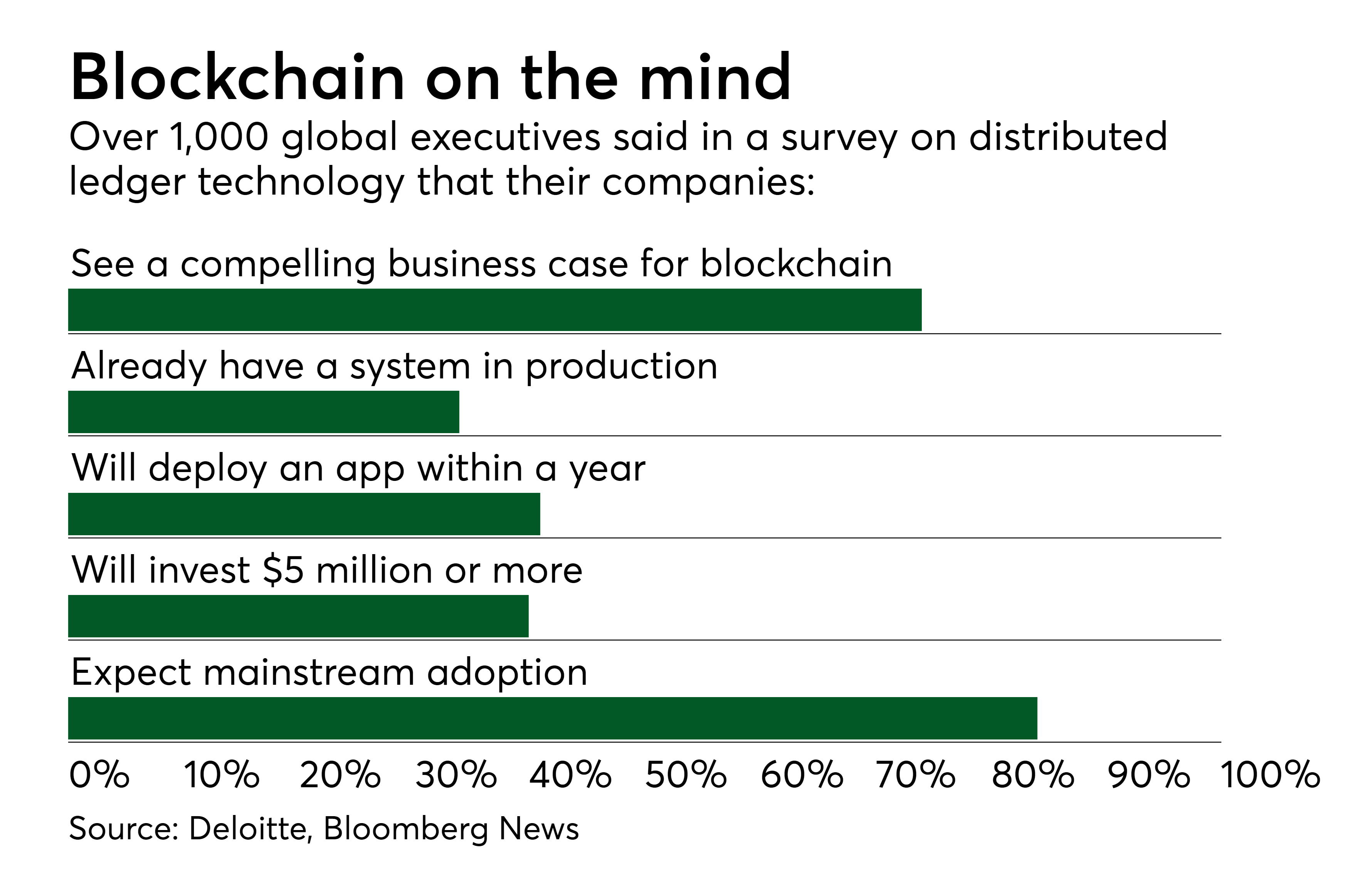 Blockchains Next Big Targets In Financial Services American Banker