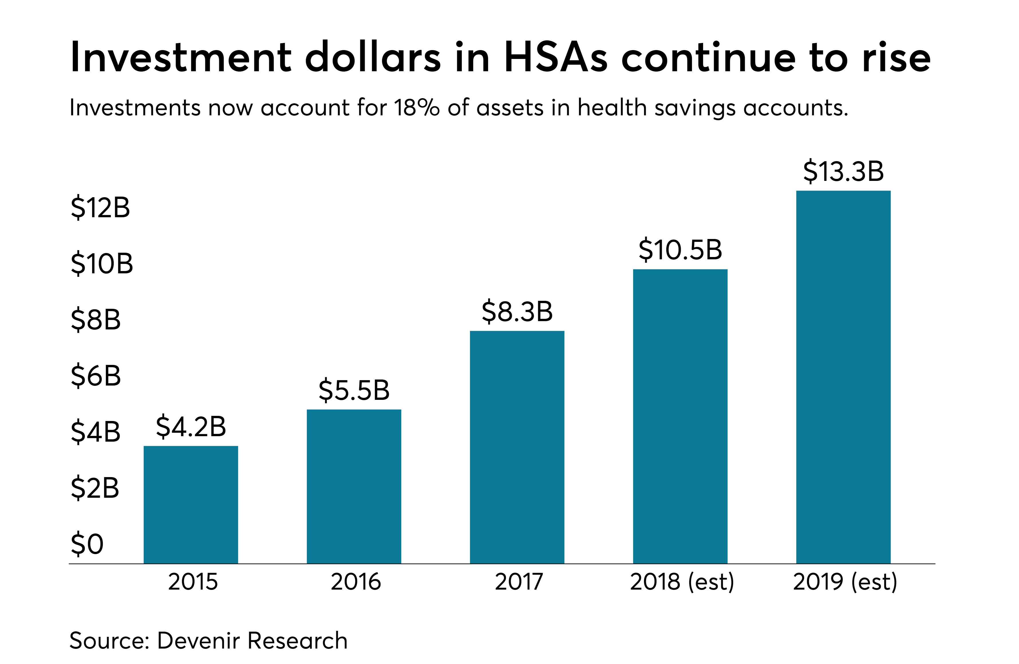 https://assets.sourcemedia.com/d8/31/c0fded504aac81ca172685bc2cb5/hsa-investment-assets-0518.png