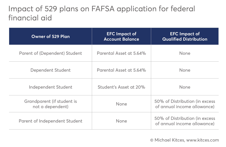 Strategies To Preserve A Grandchild S College Finances