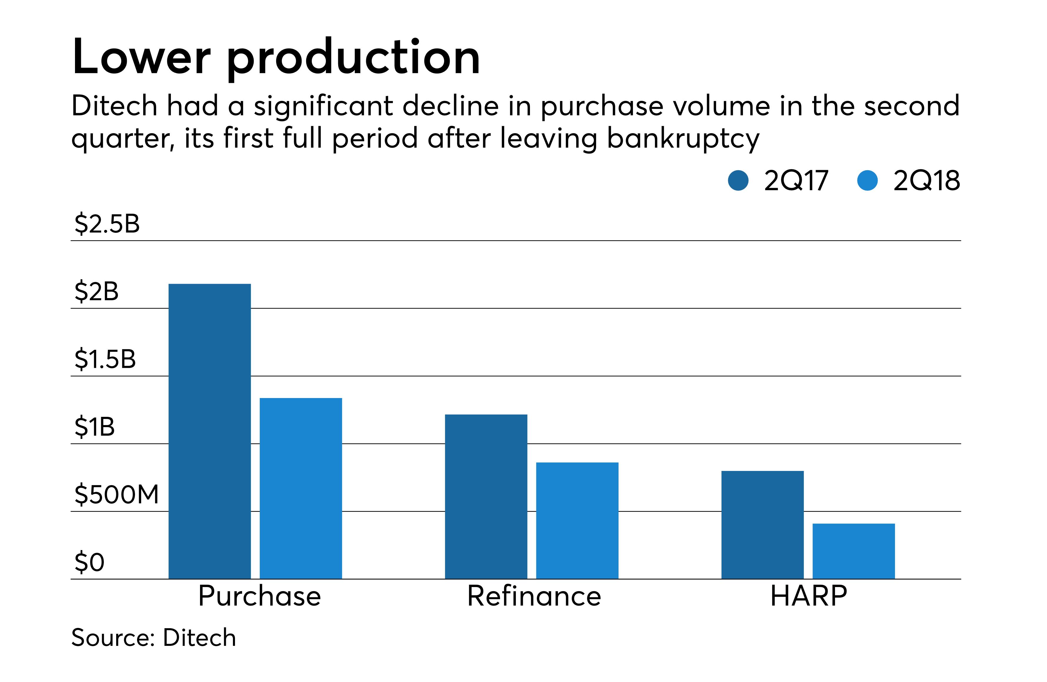 Ditech Mortgage Loans