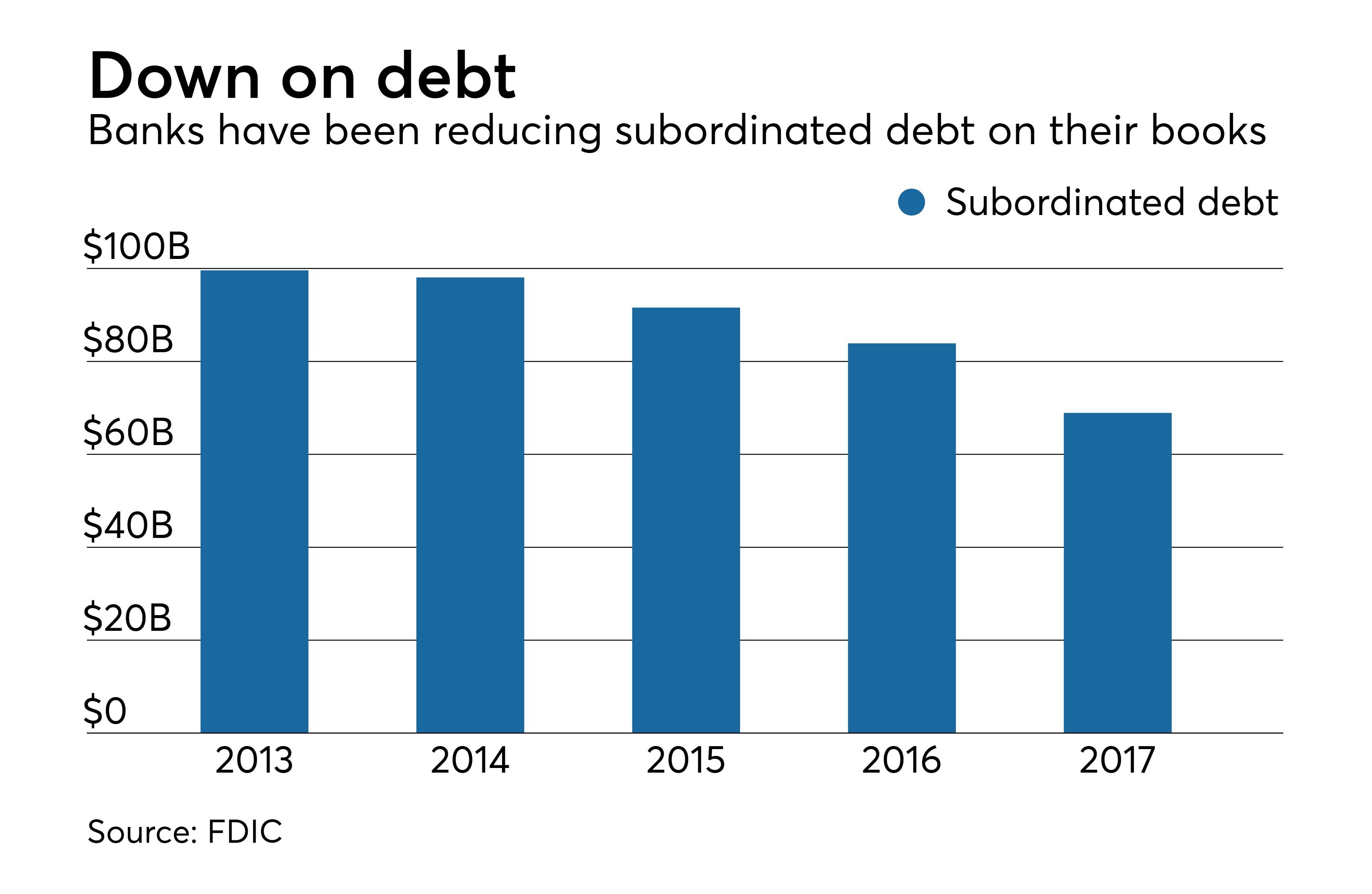 ab subdebt