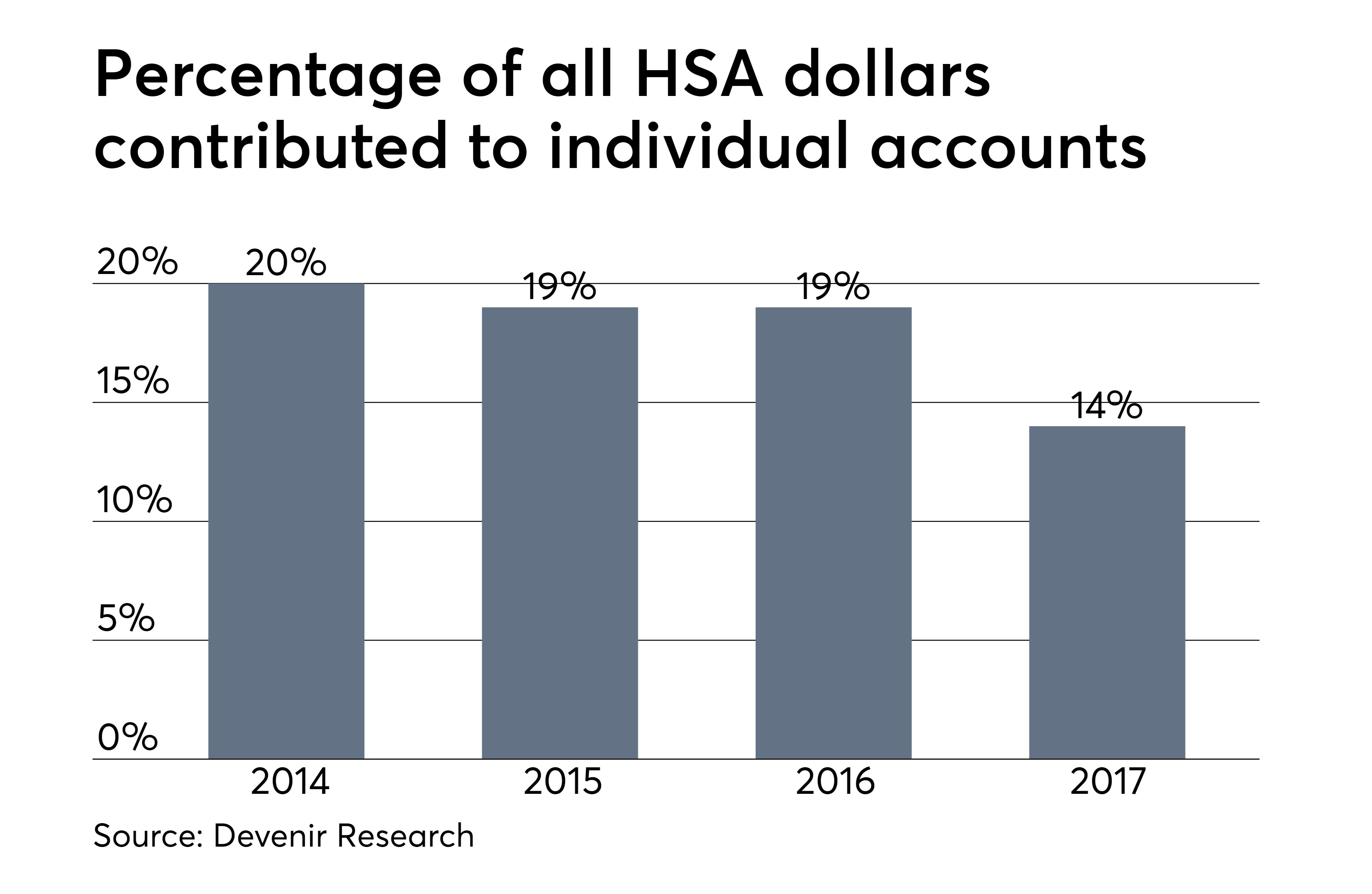 HSAs: A guide for financial advisors | Financial Planning