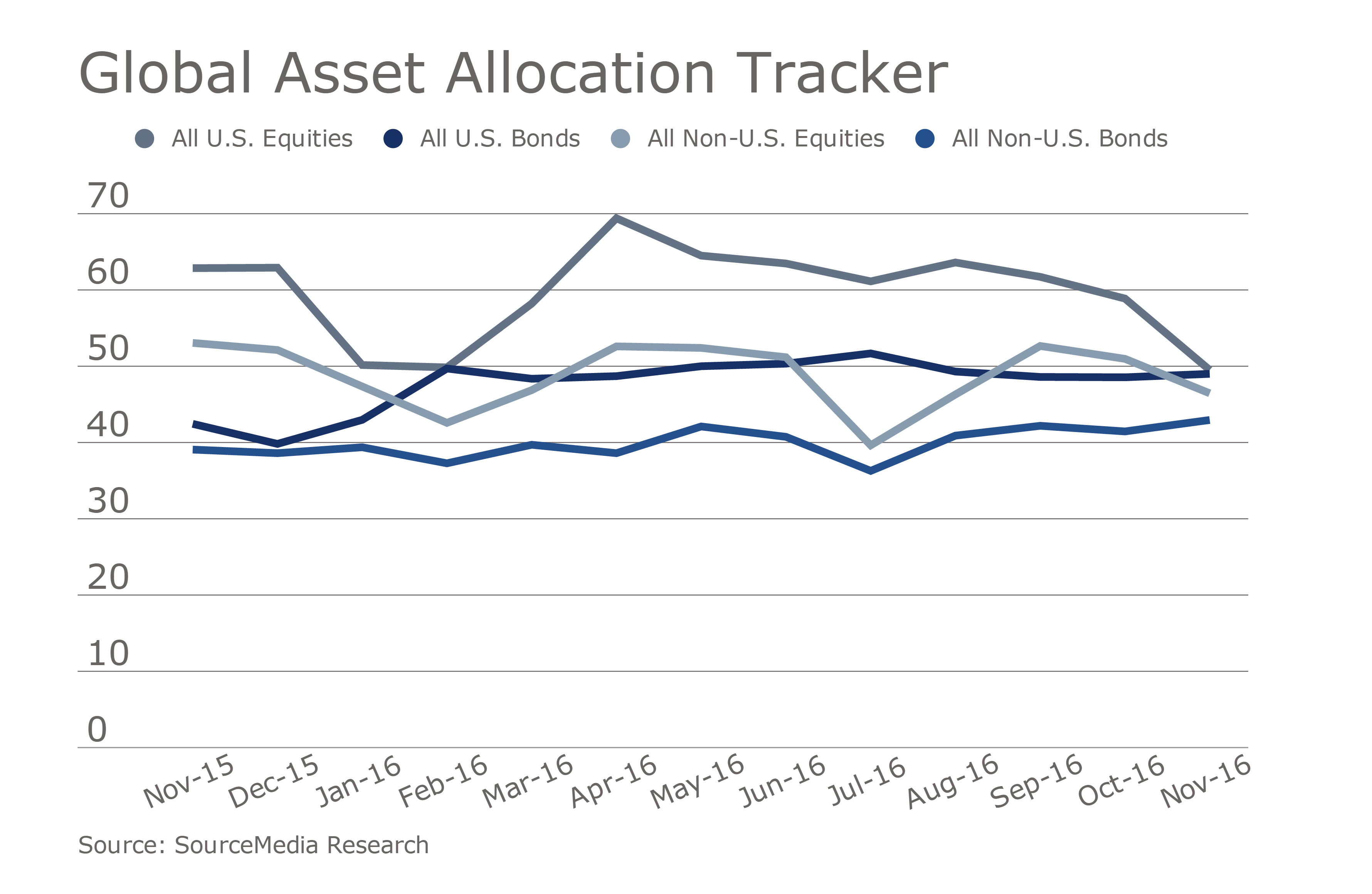 huge discount c3b04 205ff global-asset-allocation-tracker-november-edition.png