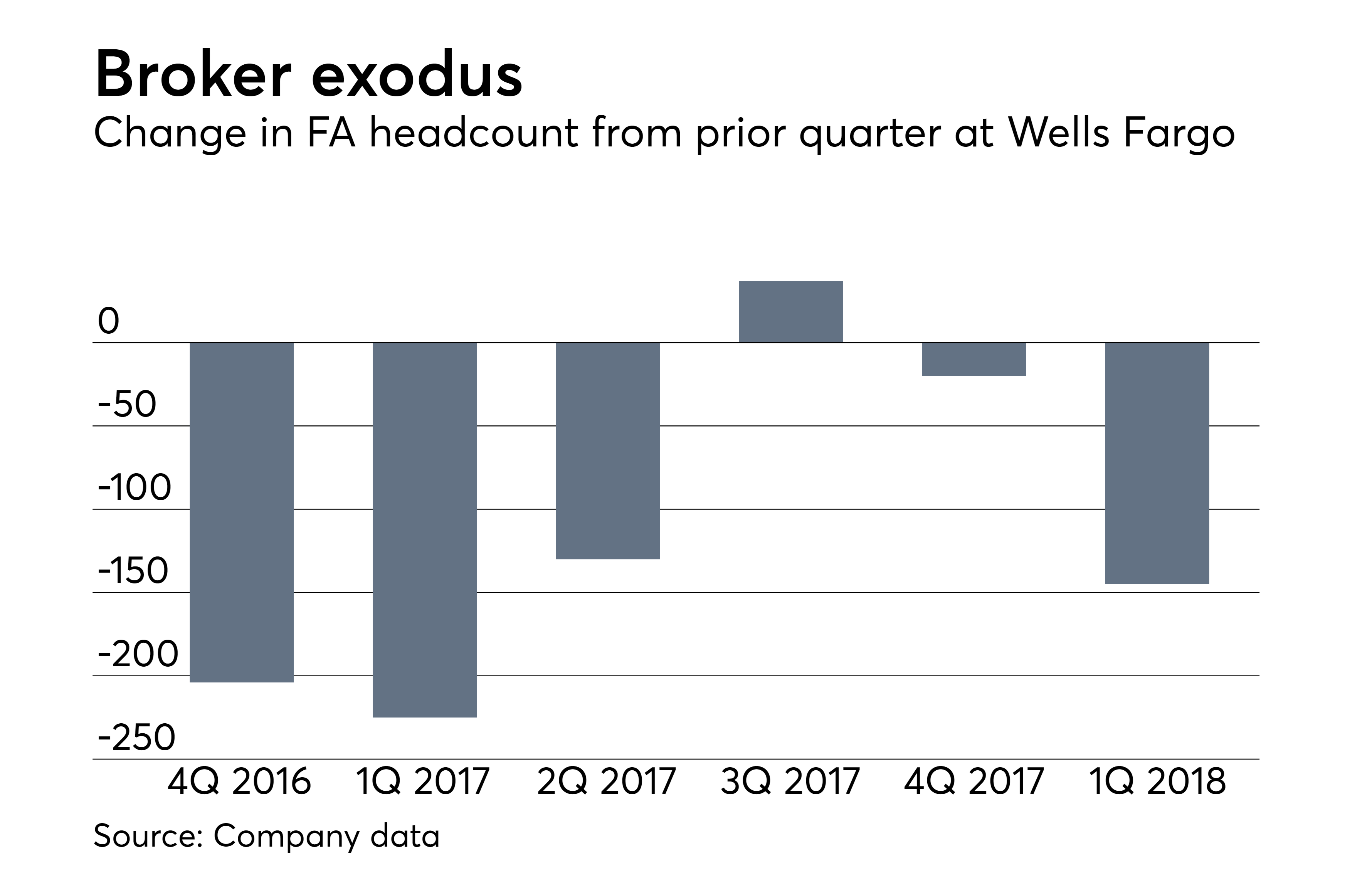 https://assets.sourcemedia.com/ea/94/5f2e9c5147d882d6054290dd02ac/ows-04-30-2018-wells-fargo-change-in-advisor-headcount.png