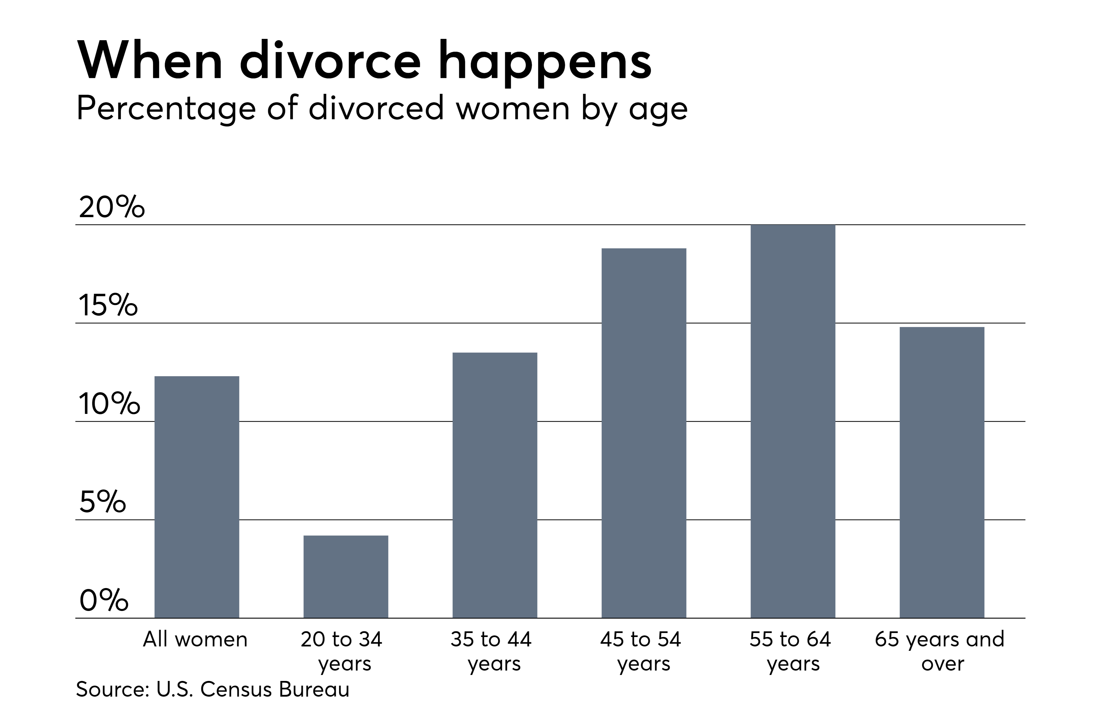 https://assets.sourcemedia.com/ec/b1/37a8c1d44fcba05fd15fd099ed9a/divorce-rates-among-u.S.%20women%20by%20age%20Census%20Bureau%20data.png