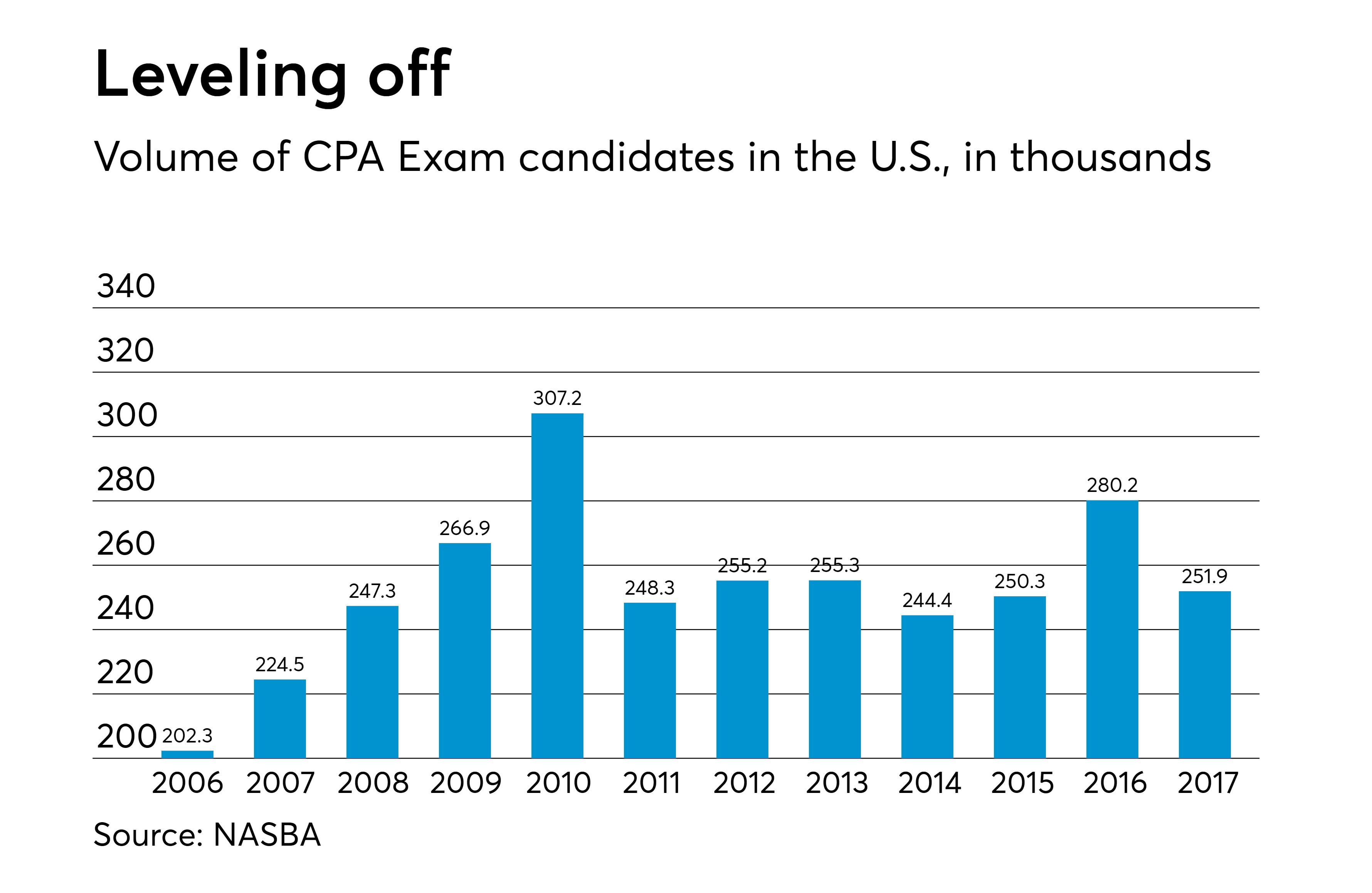 https://assets.sourcemedia.com/f1/c4/ebdd819d48d1b881a98c1325024d/at-103017-cpa-exam-candidates.png