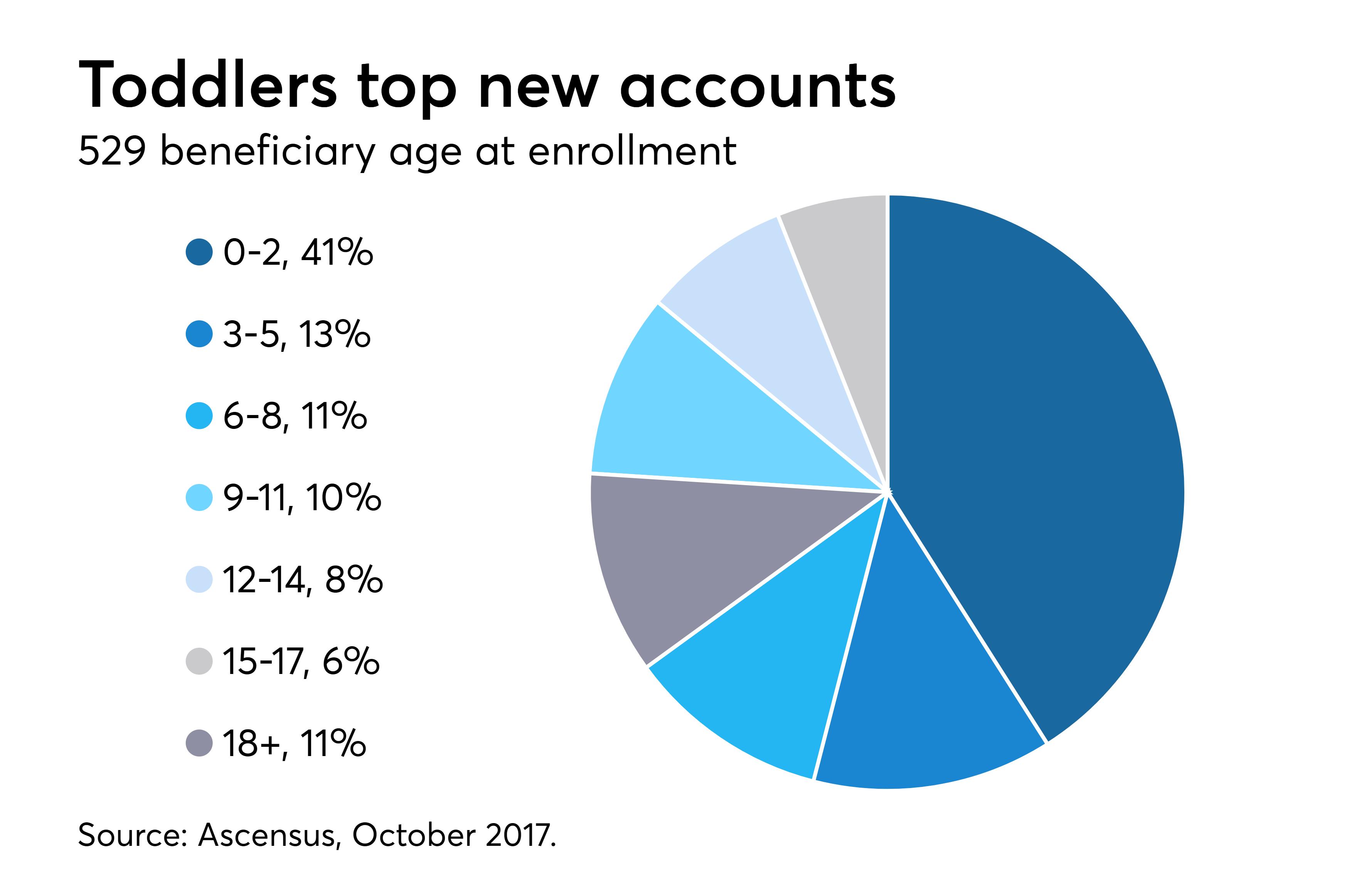 https://assets.sourcemedia.com/fb/e8/429e61aa493eaced622dacb1d8e0/529-age-at-enrollment.png