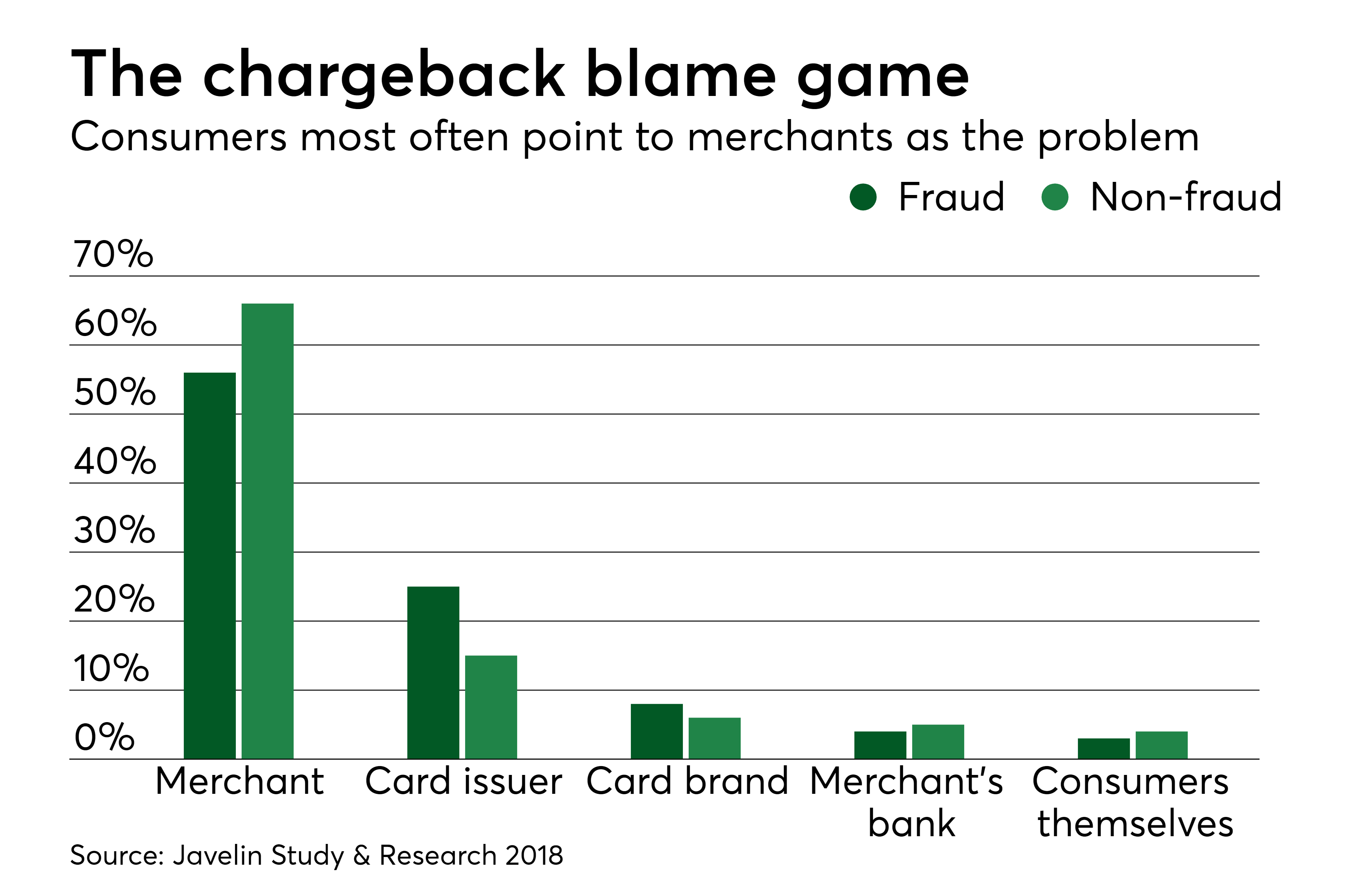 https://assets.sourcemedia.com/fc/8d/4174236446ad8c25880ab745aaff/pso-5-15-18-chargeback-blame.png